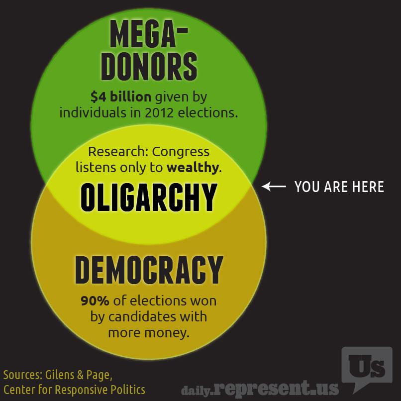 between mega donors and democracy