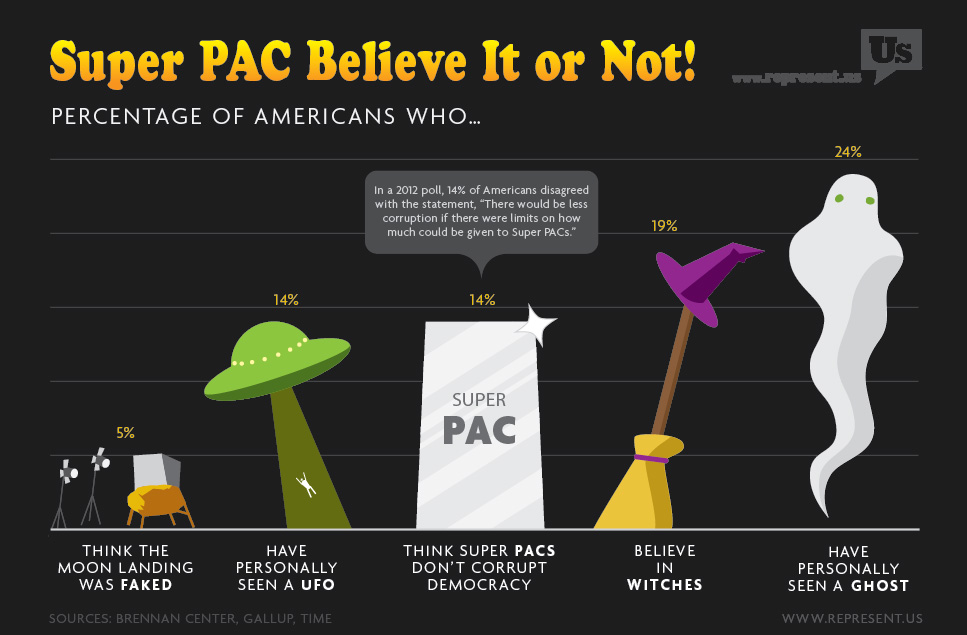Super PAC Believe It or Not!