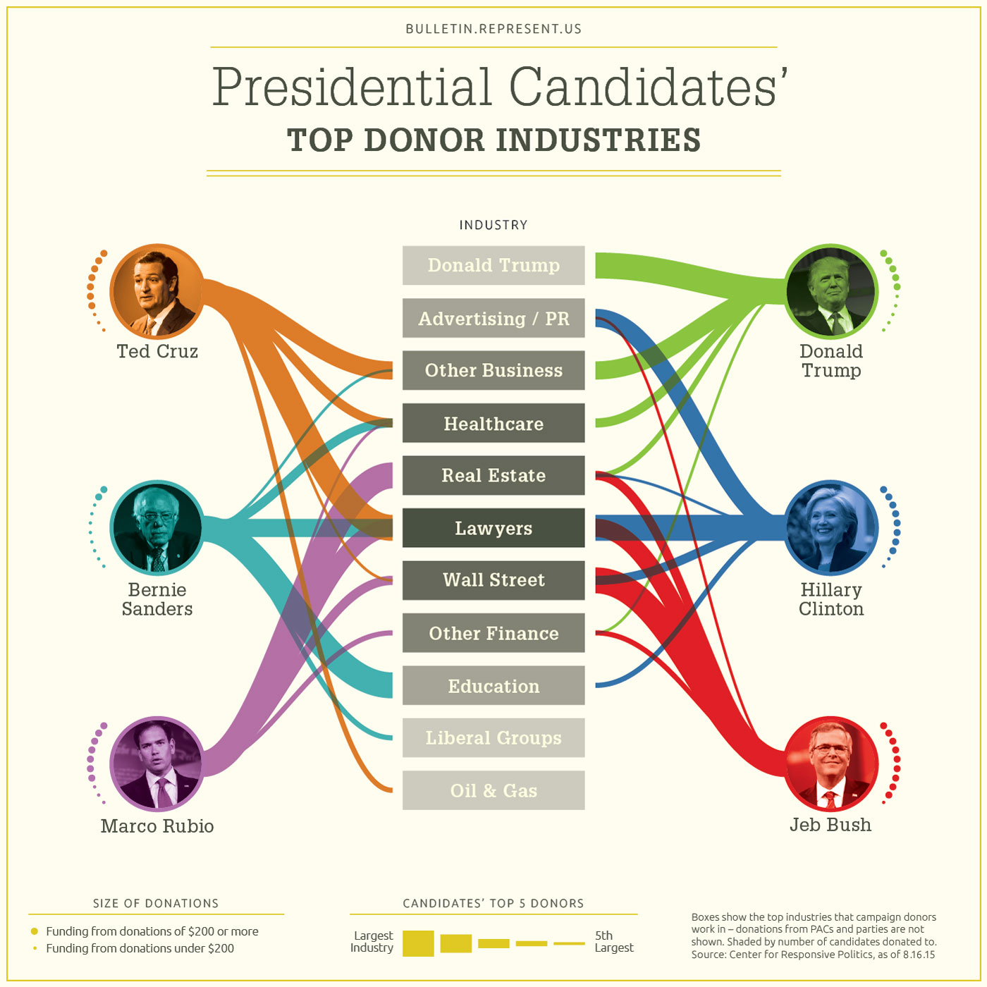 Presidential Candidates' Top Donor Industries
